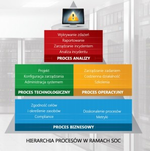 Hierarchia procesow w ramach systemu Security Operations Center (SOC).