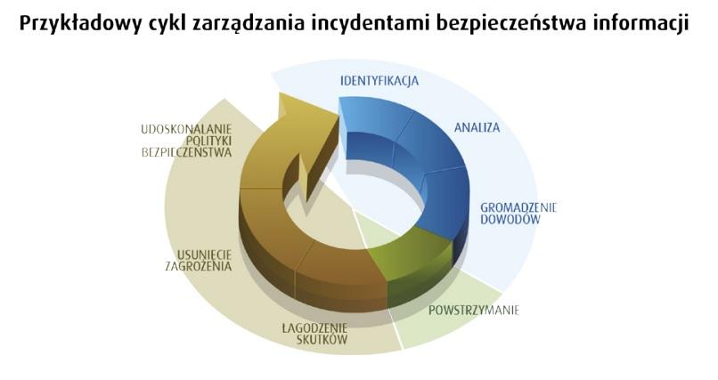 Przykladowy_cykl_zarzadzania_incydentem_bezpieczenstwa_it
