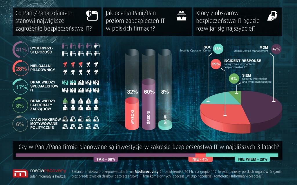 05.Infografika_cyberprzestepczosc_MDM_Mediarecovery