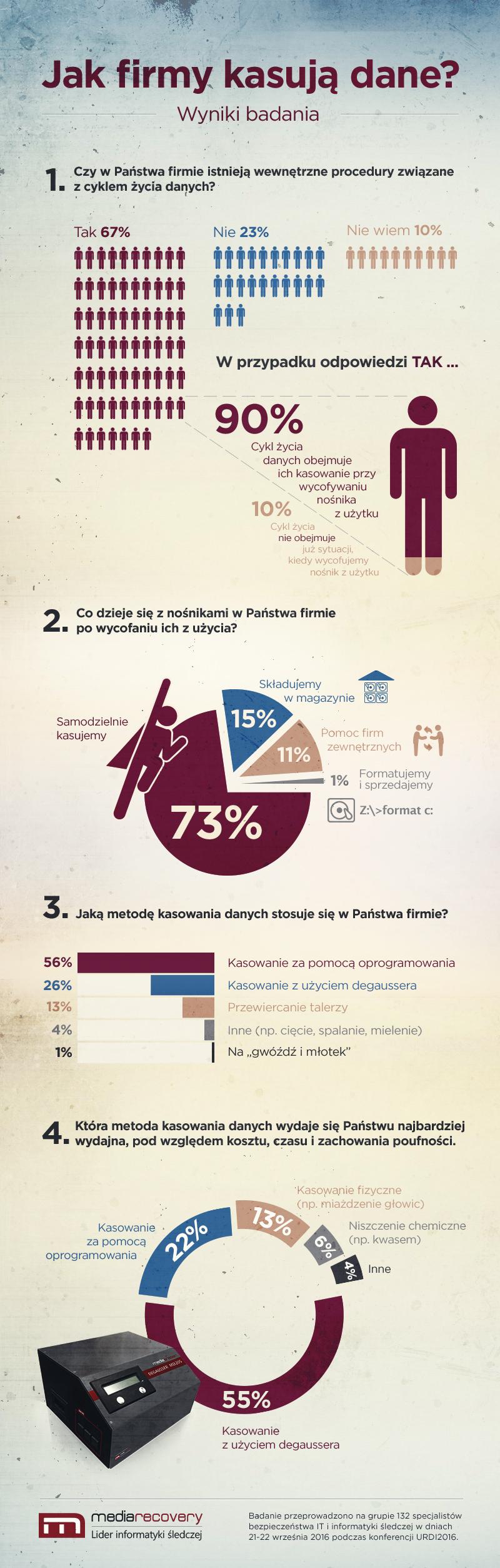 Kasowanie danych - infografika - Magazyn Informatyki Śledczej